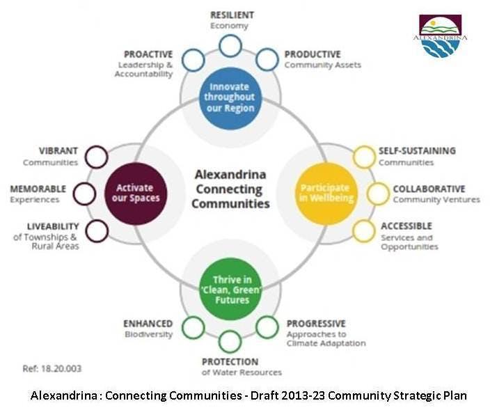 Alexandrina Connecting Communities Draft Strategic Model