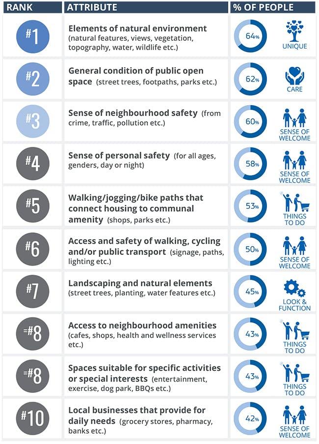 Liveability-top-10-v2