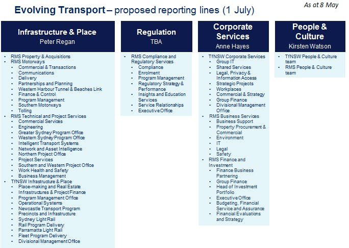 Proposed Reporting Lines 2