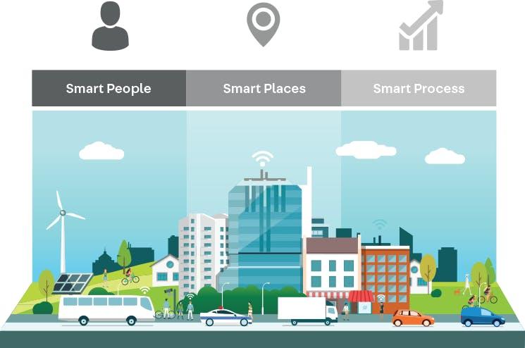Smart City Pillars: Smart People, Smart Places, Smart Process