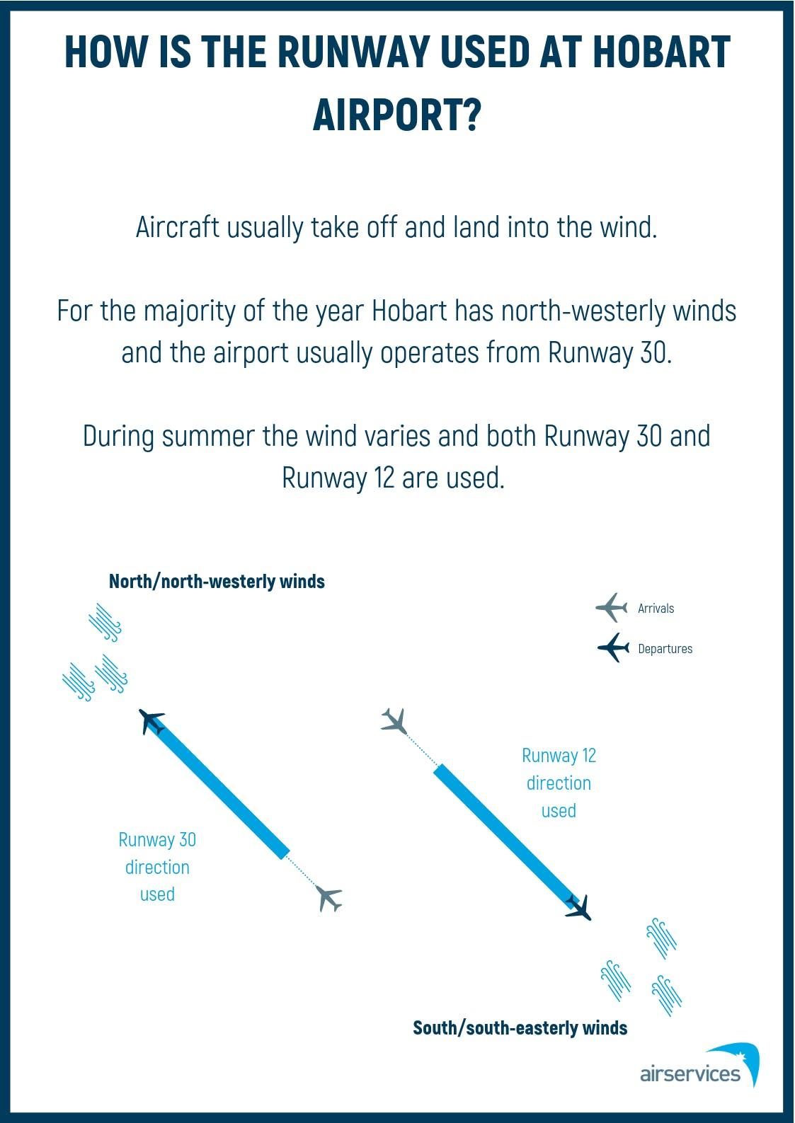 04 Runway Operations Poster - Hobart (May 2019)