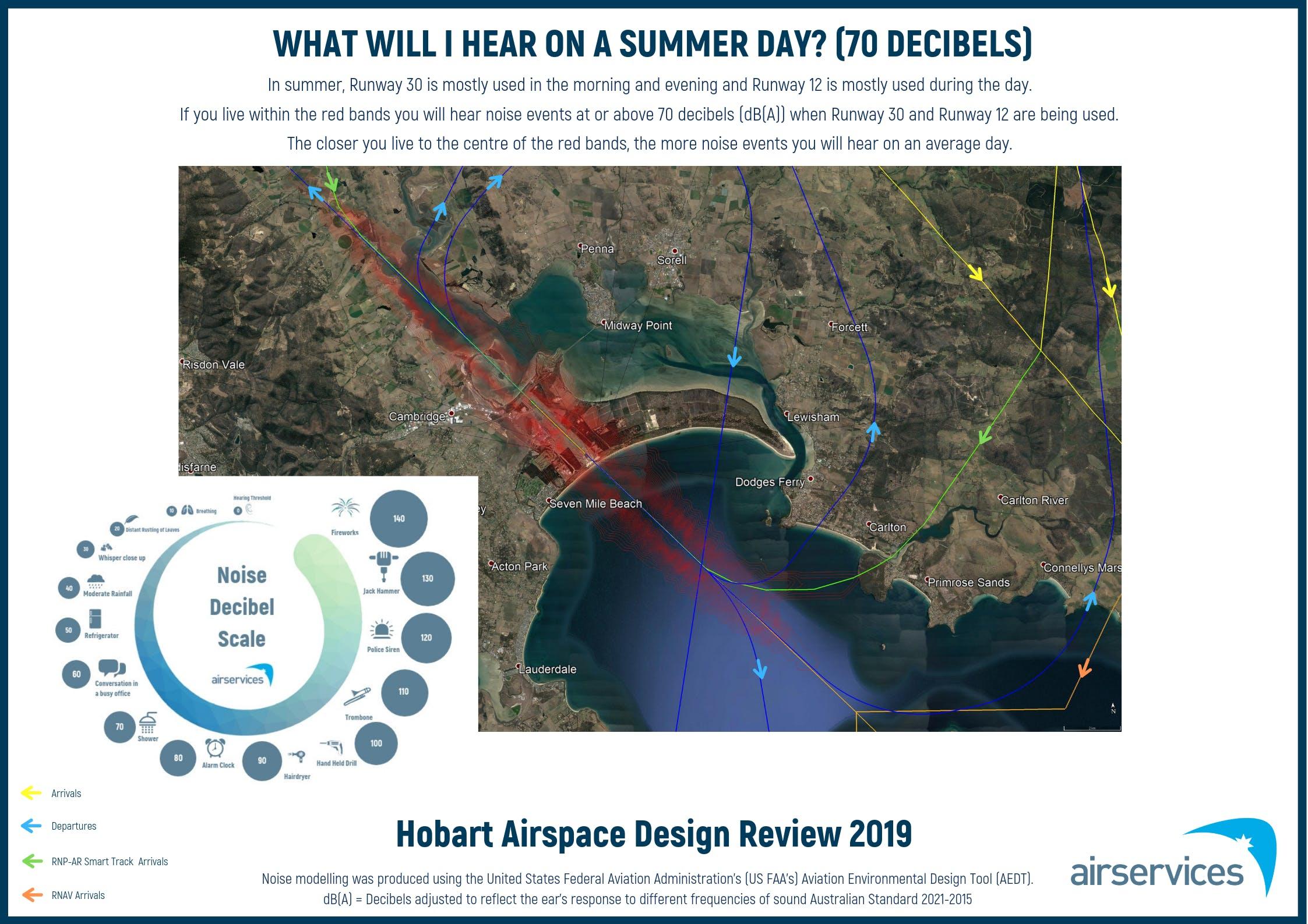 What will I hear: Summer - 70 Decibels