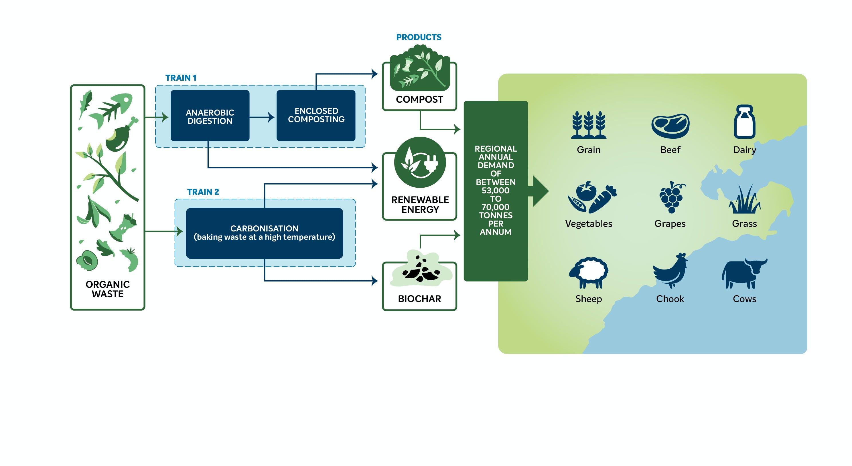 How the Regional Renewable Organics Network works