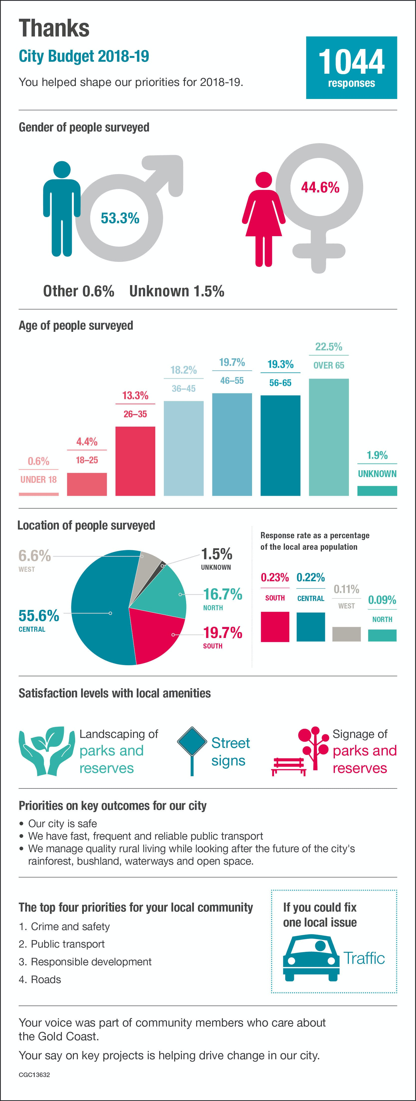 13632 Budget Consultation Infographic WEB V2 and FINAL
