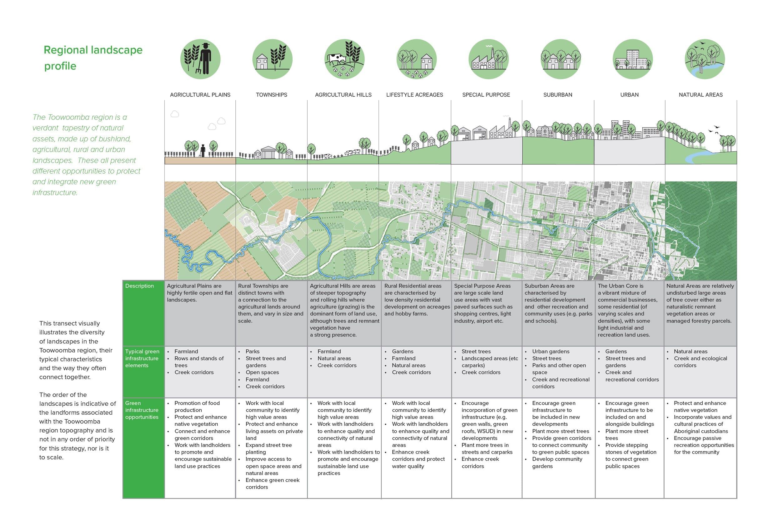 Regional Landscape Profile - full