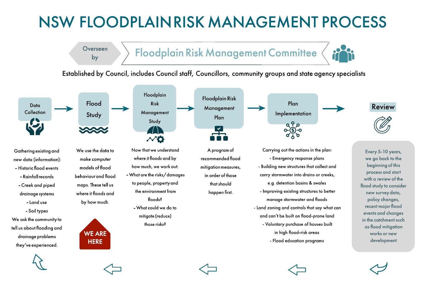 NSW Floodplain Risk Managemement Process
