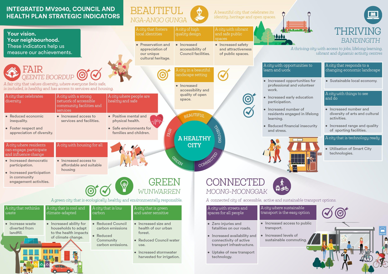 Integrated MV2040, Council and Health Plan Strategic Indicators