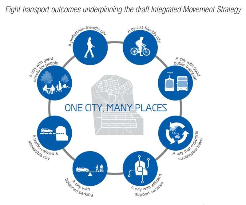 Eight Transport Outcomes Underpinning The Draft Integrated Movement Strategy