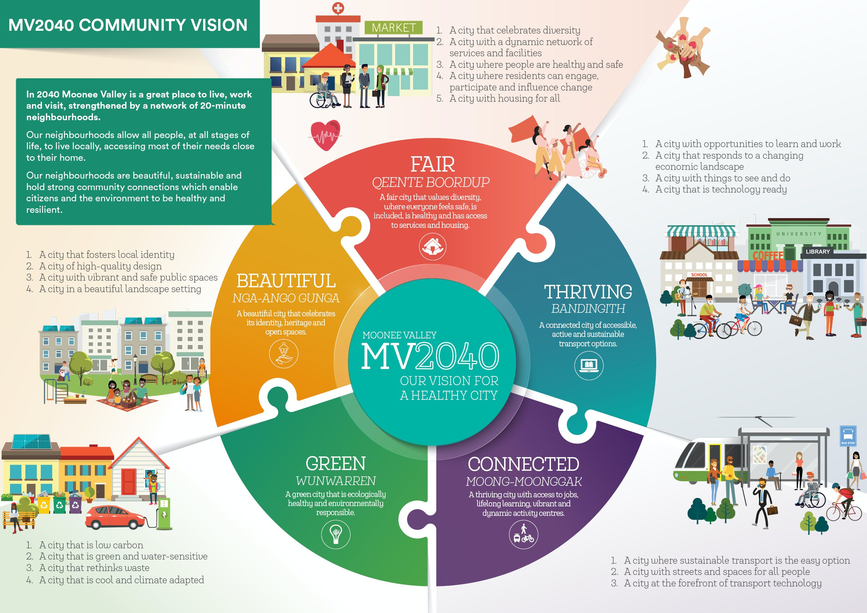 MV2040 Community Vision