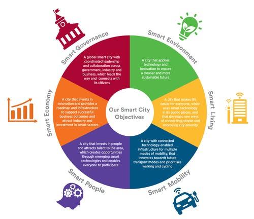 Smart City Strategy Mandala