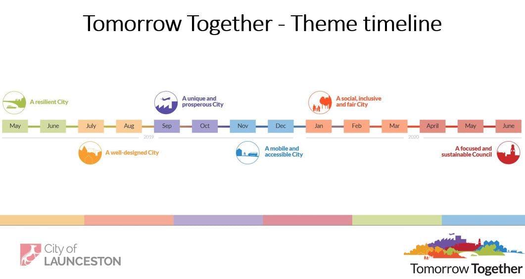 Tomorrow Together Theme Timeline