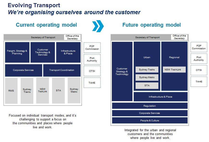 Evolving Transport   Operating Model