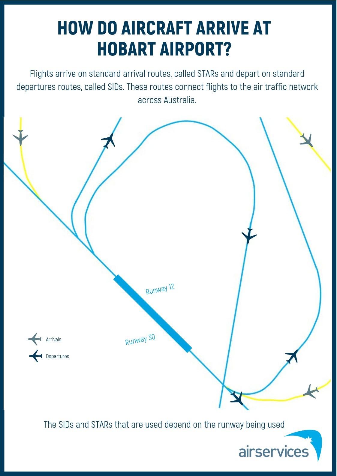 06 How Aircraft Arrive Poster - Hobart (May 2019)