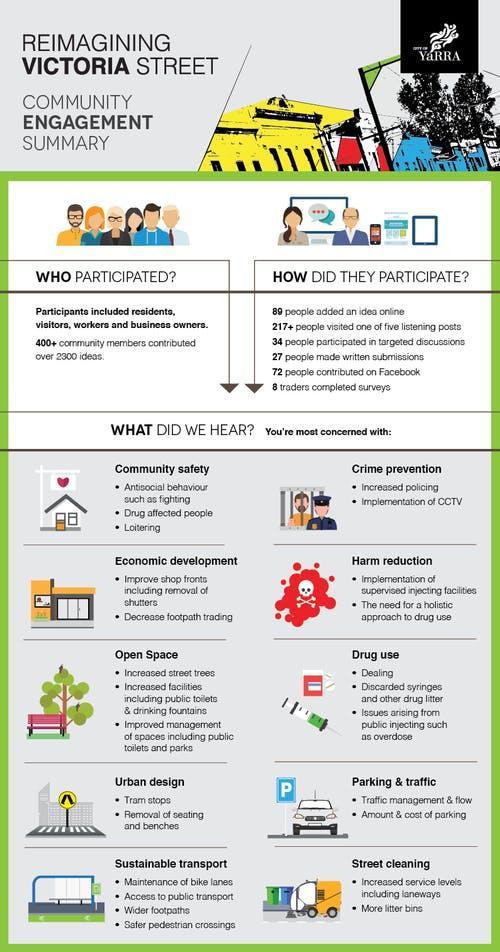 Community engagement summary infographic