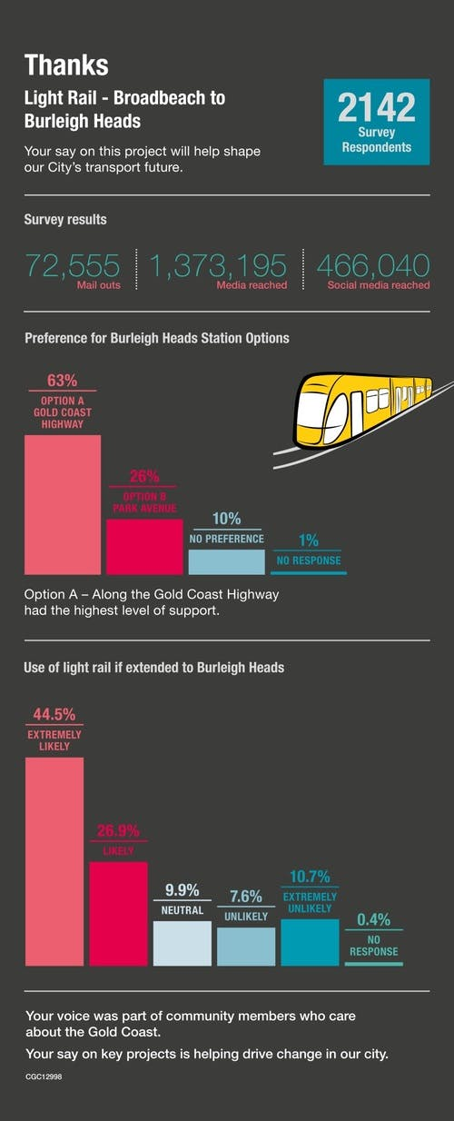Light Rail stage 3A infographic