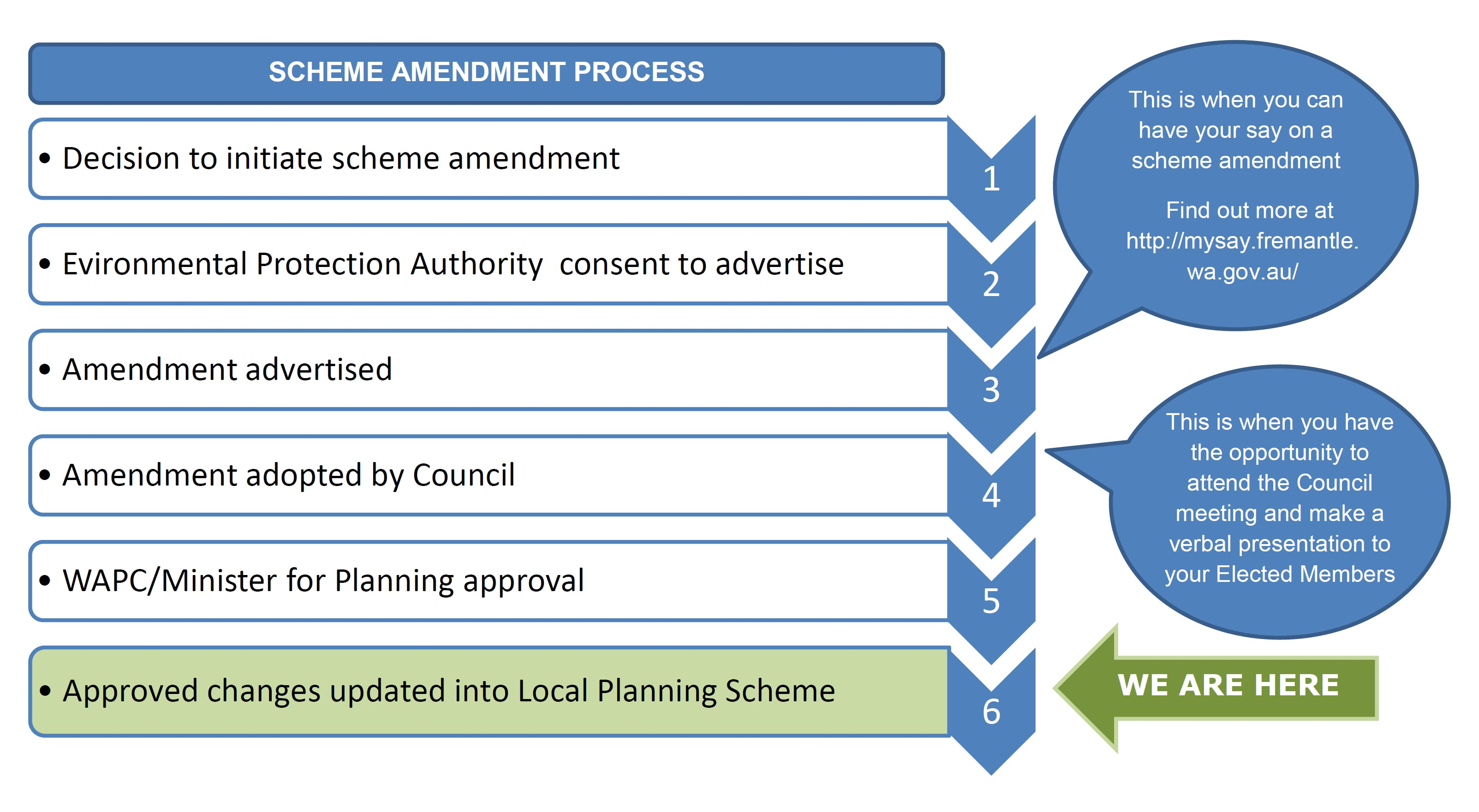Scheme Amendment Process