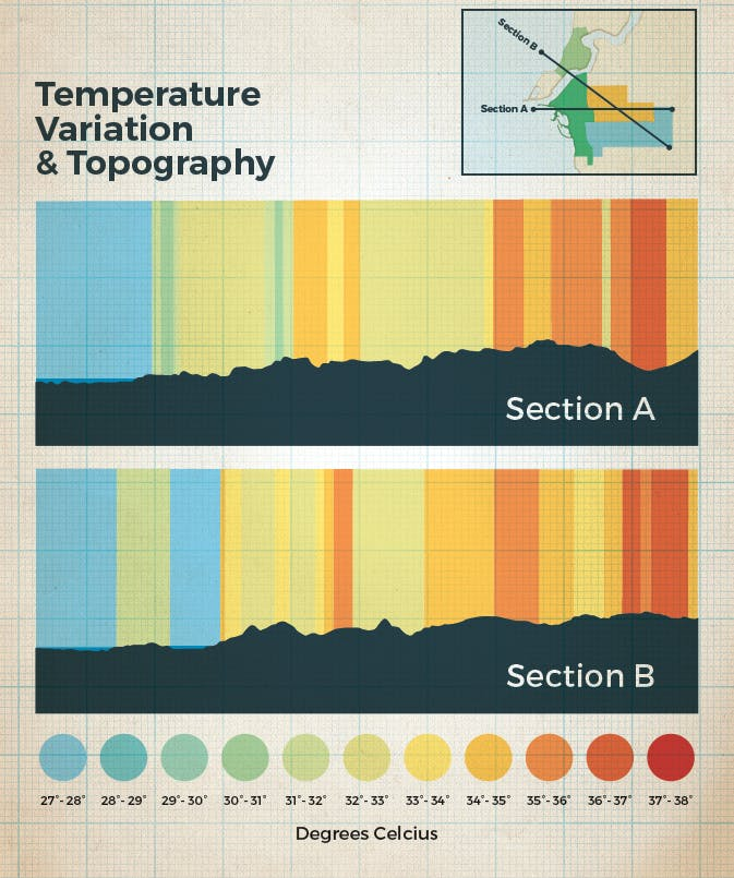 Temperature Variation And Topography