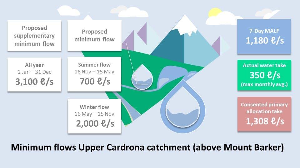 U cardrona overview slide