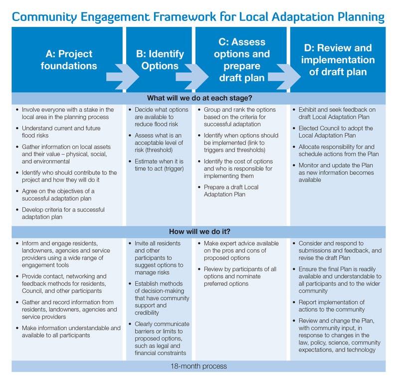 Community Engagement Framework