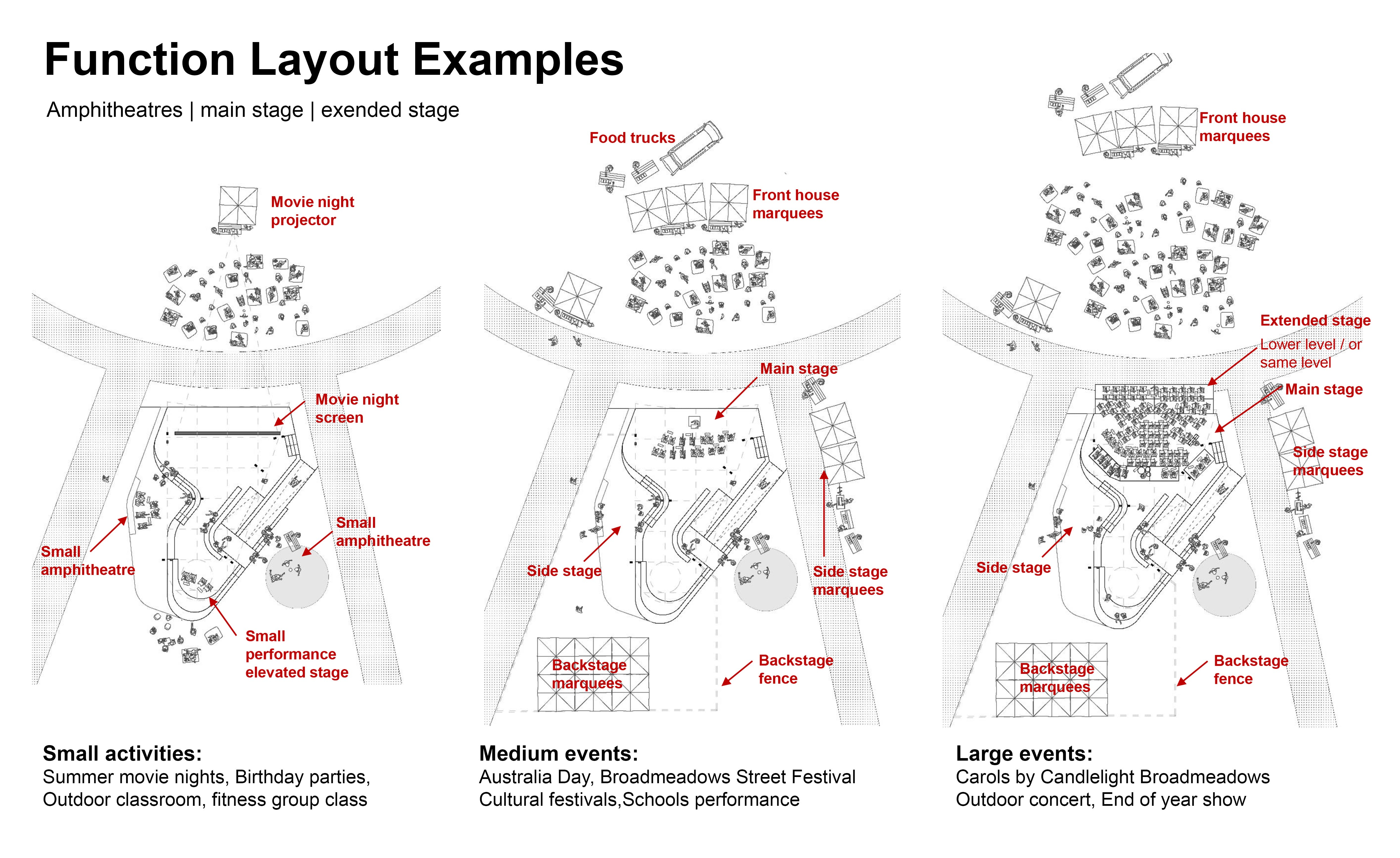 Function layout examples