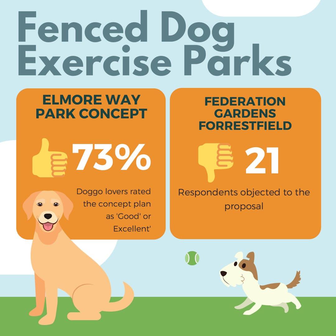 Fenced Dog Exercise Parks