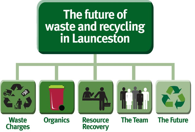 The future management of waste and recycling in Launceston