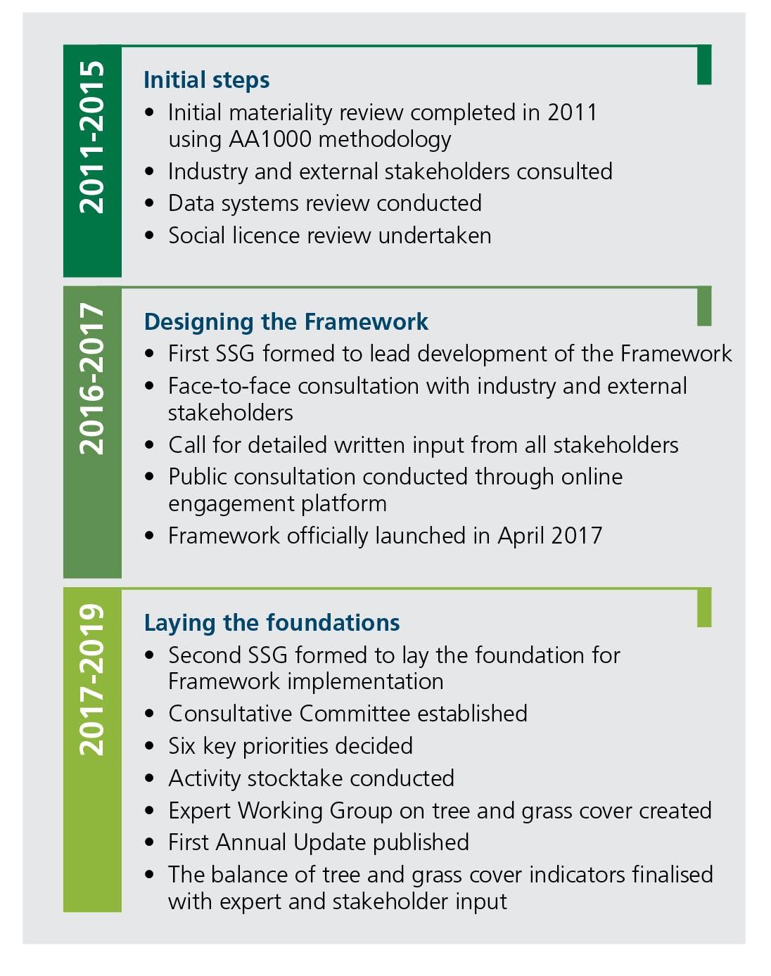 2011-2021 progress