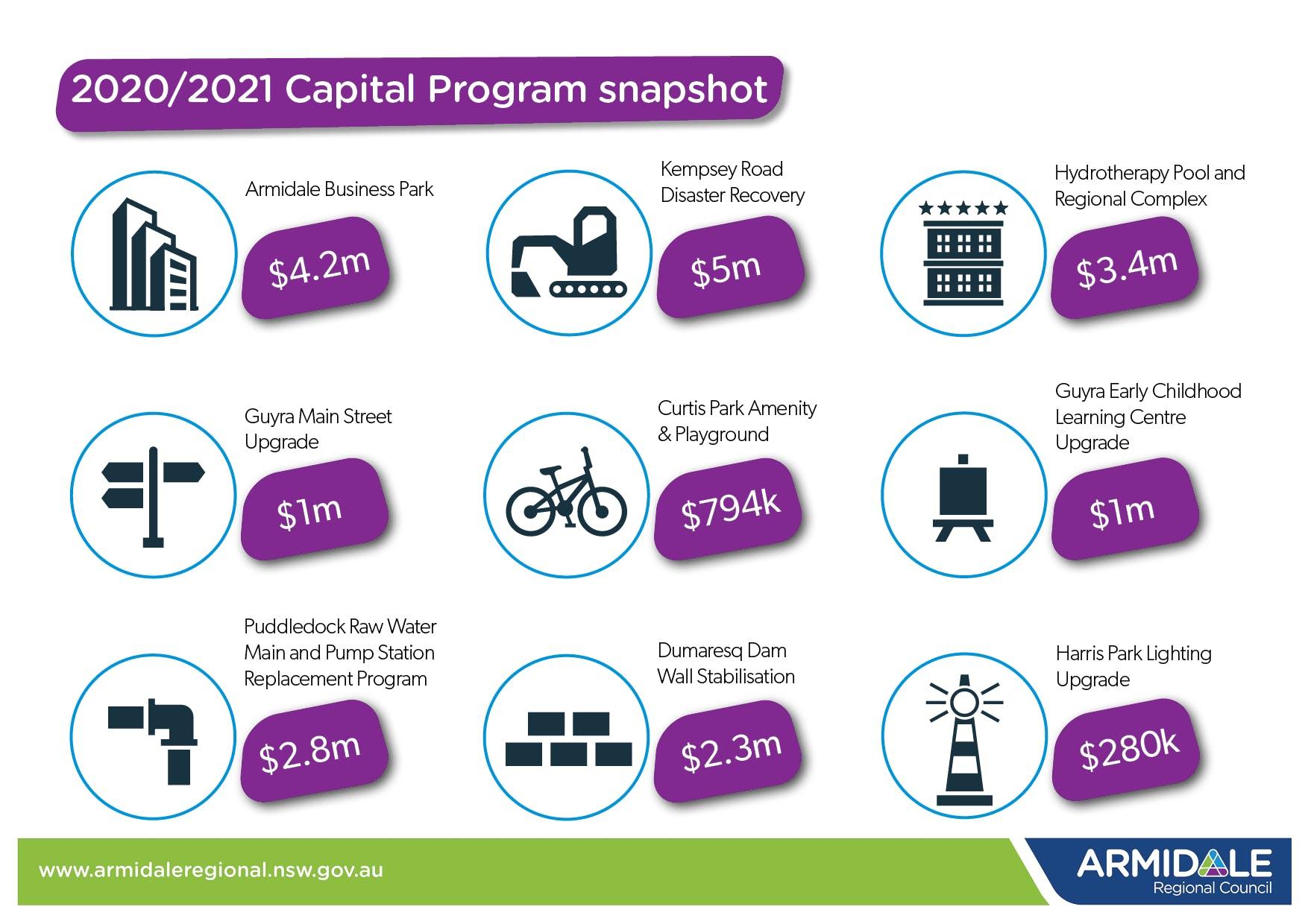 2020/2021 Capital Program snapshot