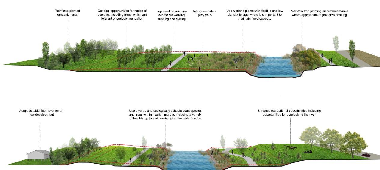 River Corridor Proposal