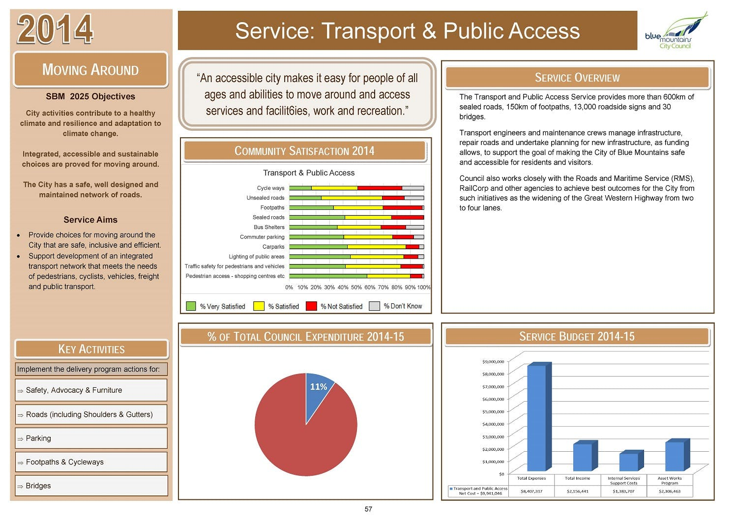 Service Dashboards - Transport P57