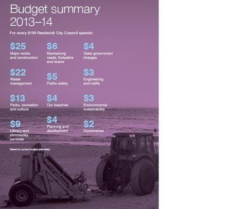 Budget spending per $100