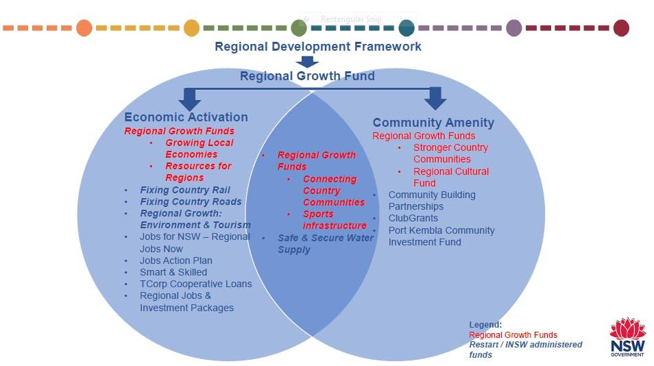 Regional Development Framework