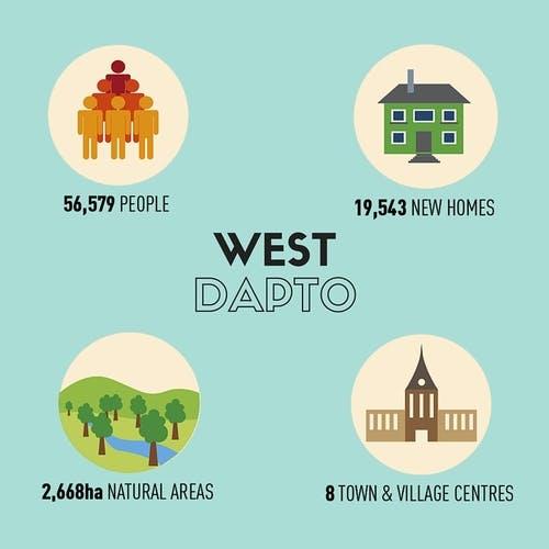 West Dapto key statistics