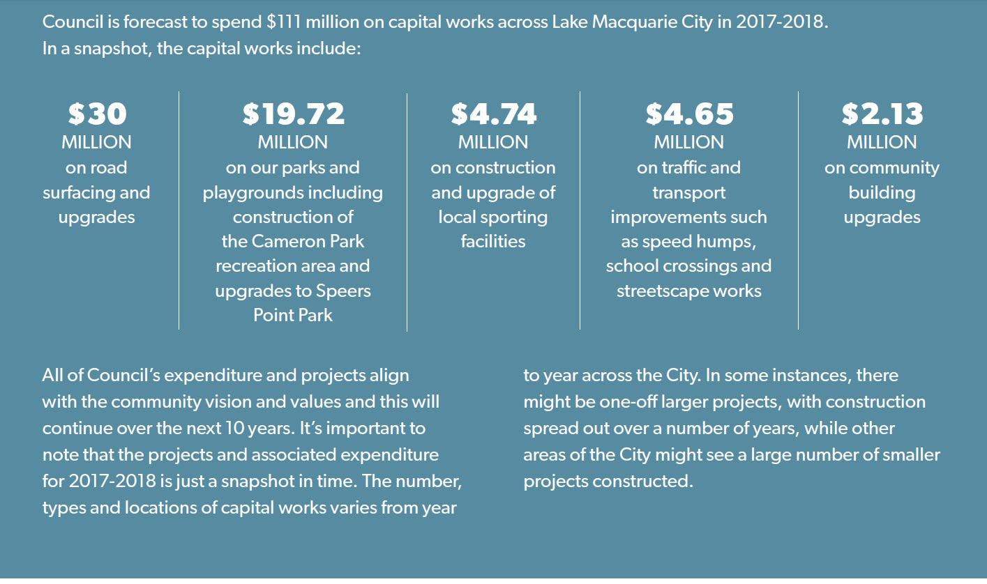 Capital Works In A Snapshot