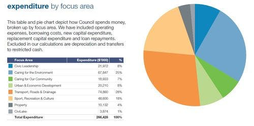 16 17 Expenditure By Focus Area Revised