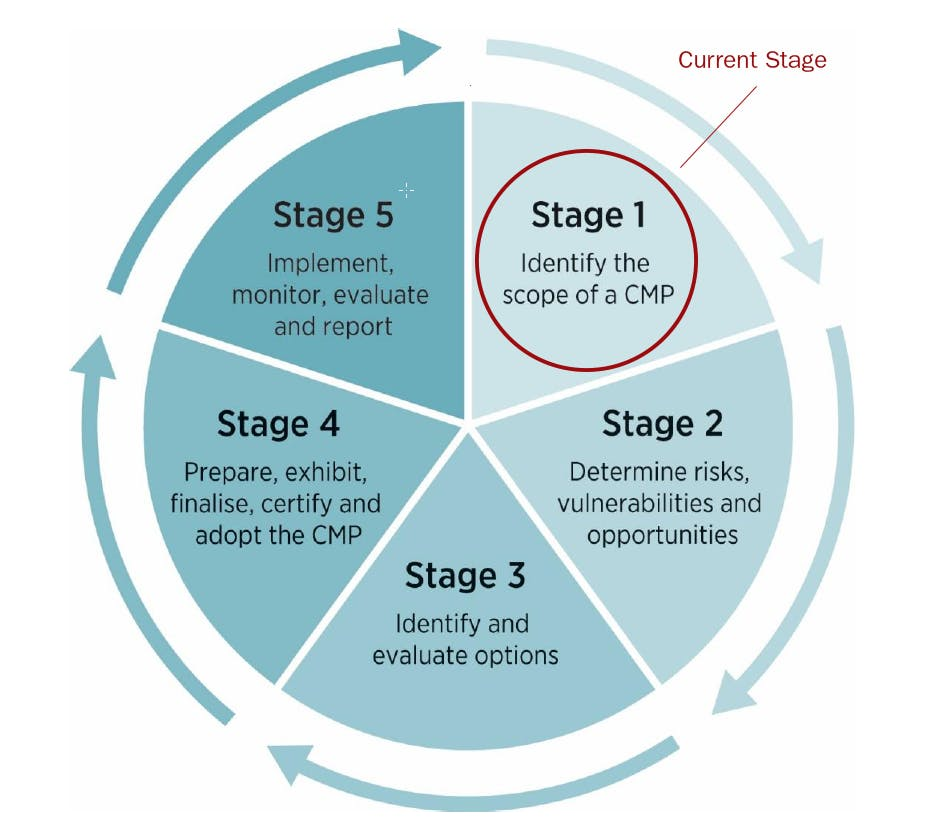 CMP Stages