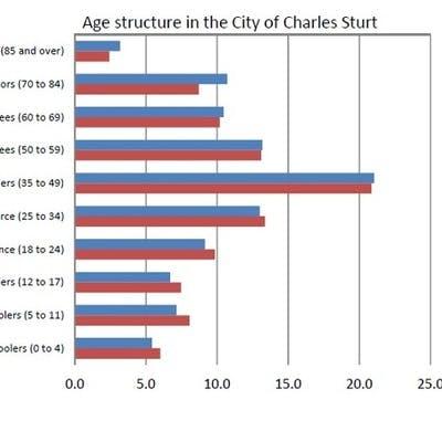 Charles Sturt Age Structure