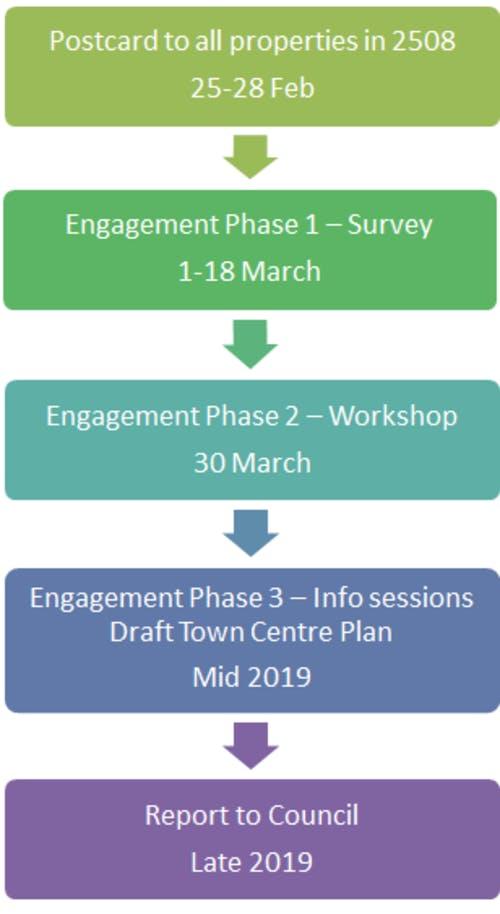 Helensburgh Town Centre Plan Timeline