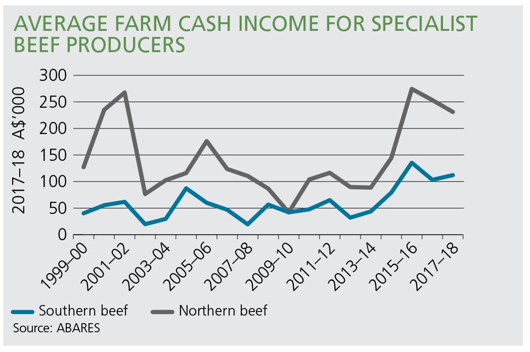 Average farm cash income for specialist beef producers