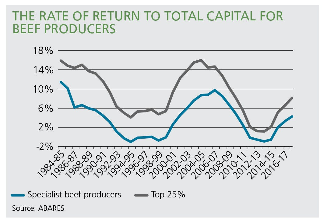 The rate of return to total capital for beef producers