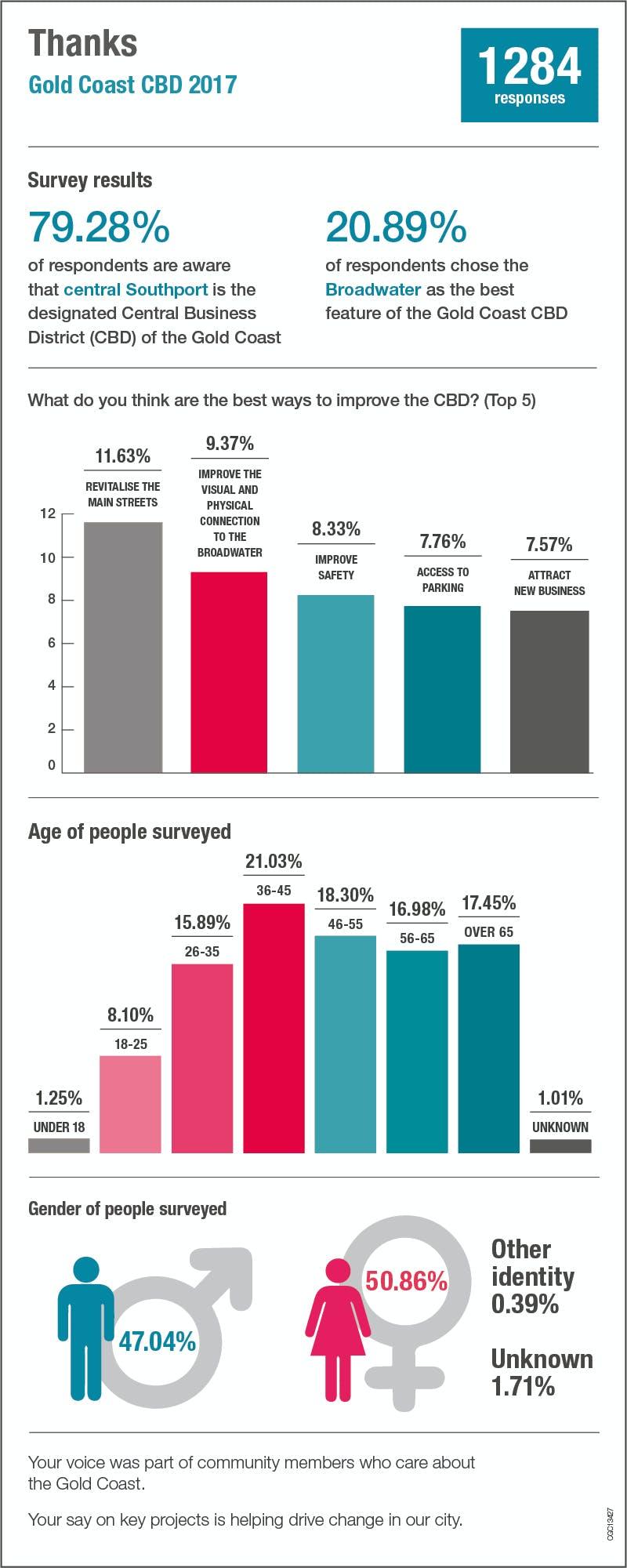 CBD 2017 engagement infographic
