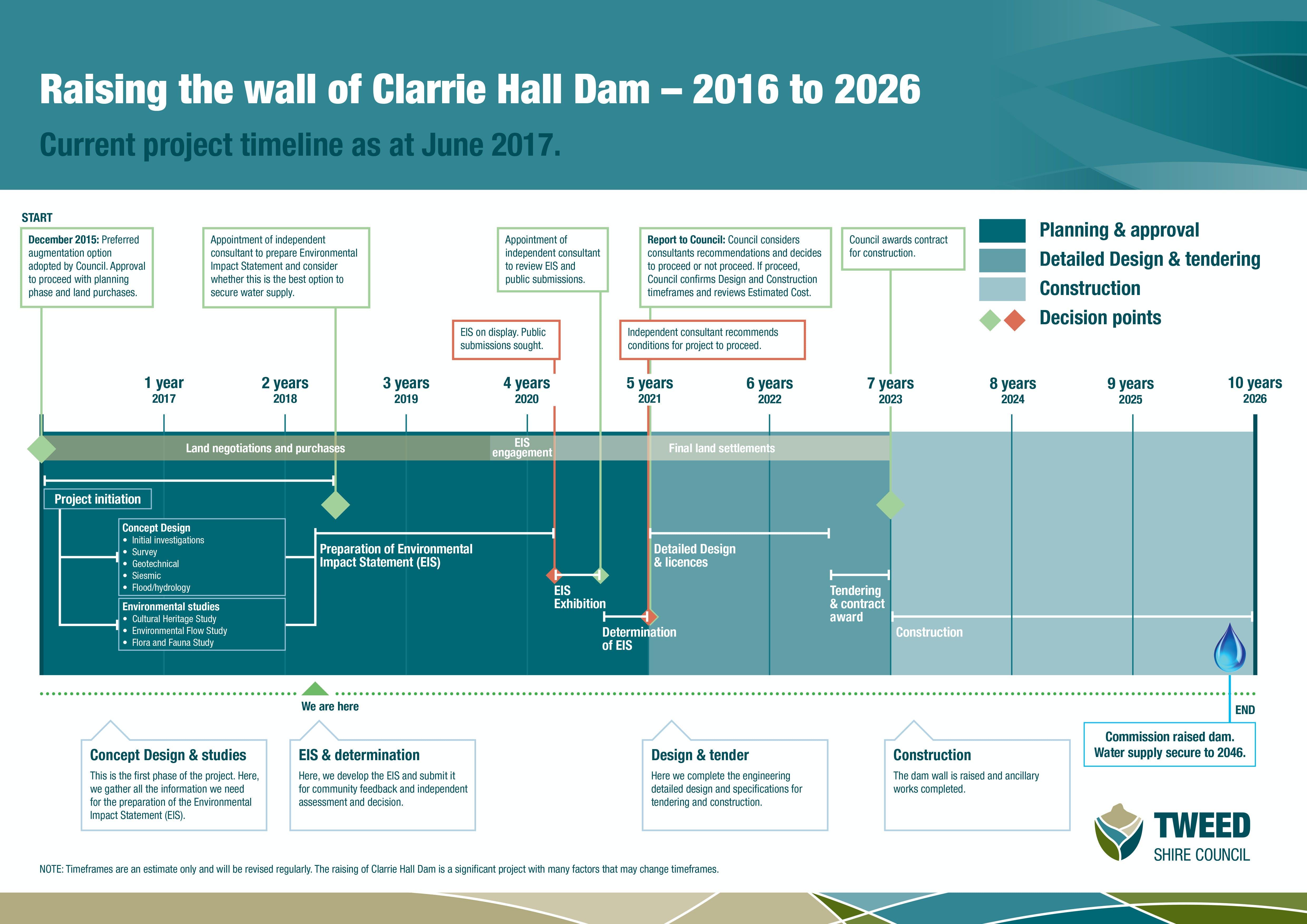 0103 Ch Timeline 2016 2026 Update