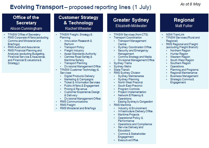 Proposed Reporting Lines 29 May 2019