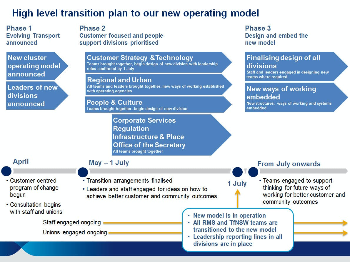 High Level Tranistion Plan For New Operating Model