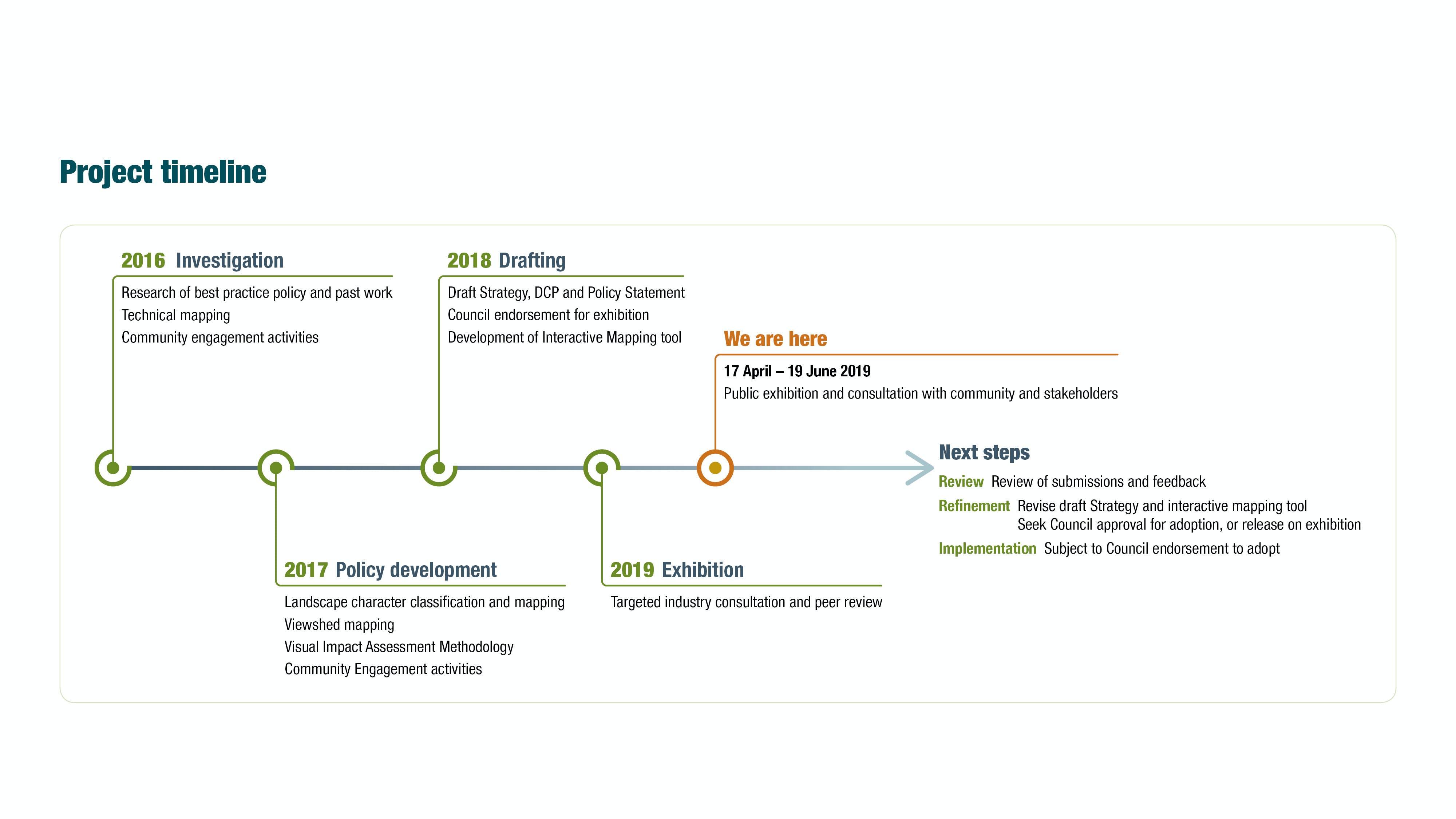 Scenic Landscape Strategy Project Timeline