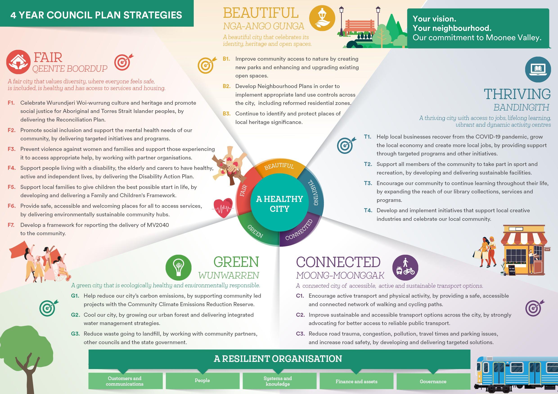 4 Year Council Plan Strategies