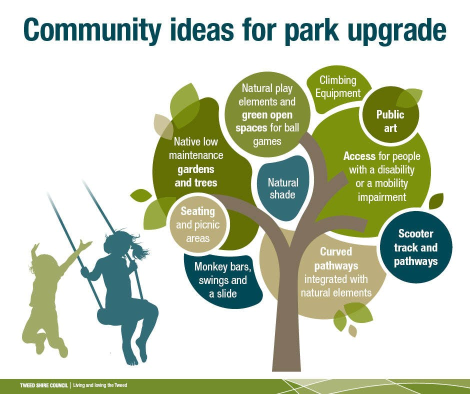 Community ideas for park upgrade