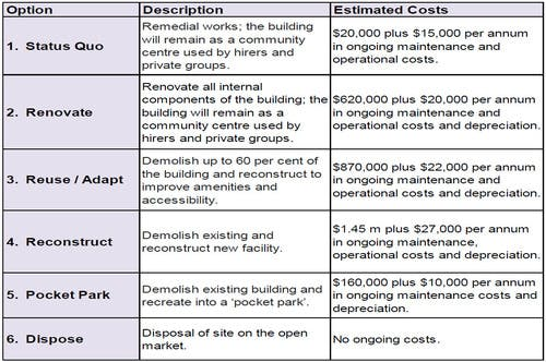 Six options for the Dulwich Community Centre site have been investigated and summarised in this table.