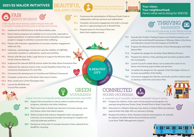 2021-22 Major Initiatives