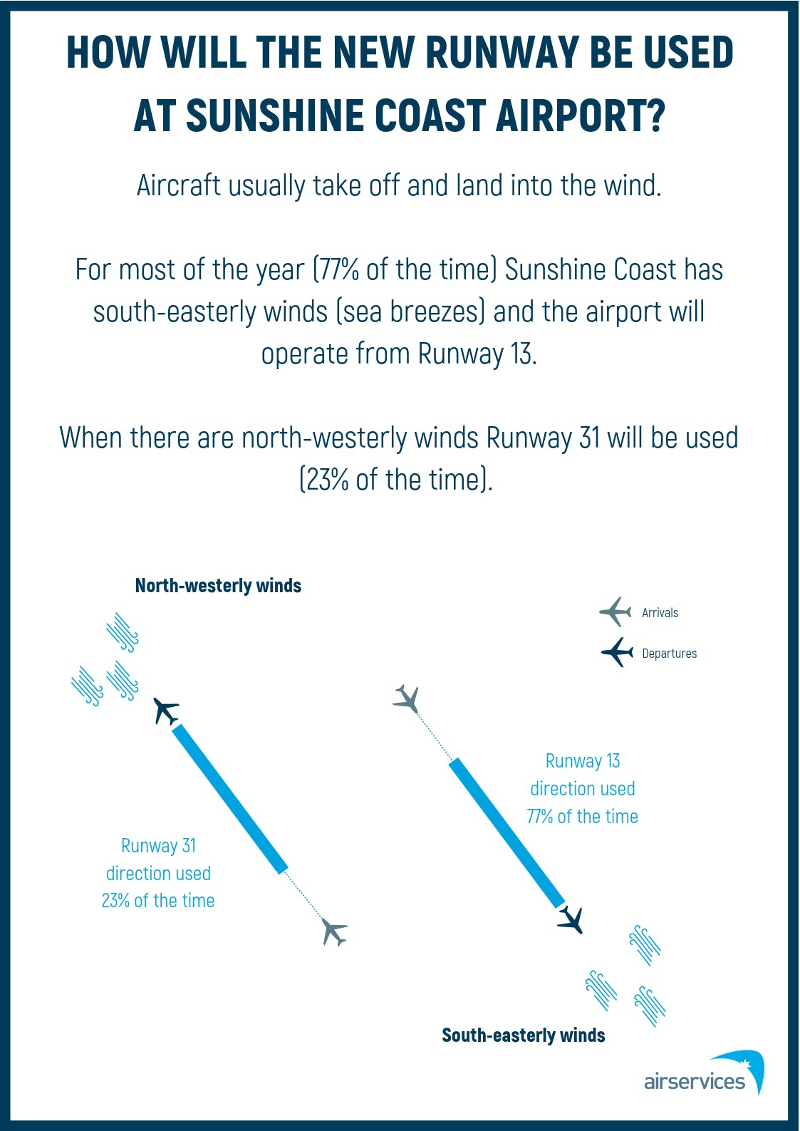 04 Runway Usage Poster - Sunshine Coast (July 2019)